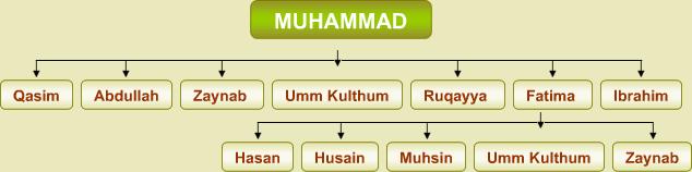 Mohammed Stammbaum